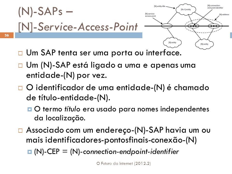 (N)-SAPs – [N]-Service-Access-Point